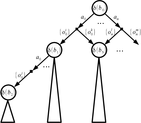 Figure 1 for Belief Tree Search for Active Object Recognition