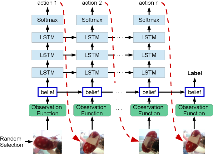 Figure 4 for Belief Tree Search for Active Object Recognition