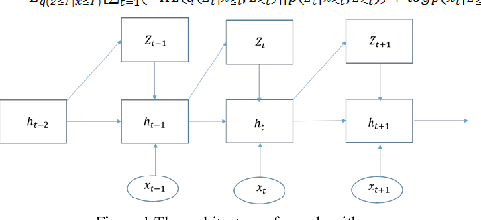 PDF] A Deep Autoencoder based Outlier Detection for Time Series