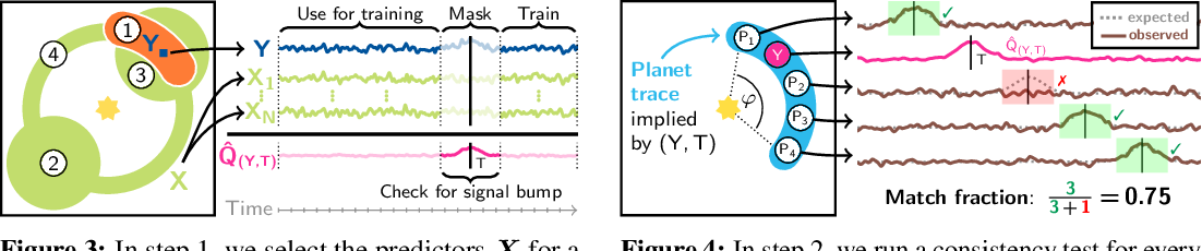 Figure 4 for Physically constrained causal noise models for high-contrast imaging of exoplanets
