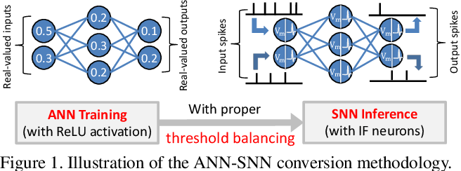 Figure 1 for RMP-SNNs: Residual Membrane Potential Neuron for Enabling Deeper High-Accuracy and Low-Latency Spiking Neural Networks