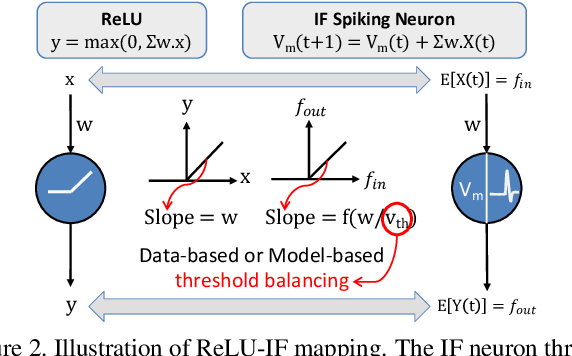 Figure 3 for RMP-SNNs: Residual Membrane Potential Neuron for Enabling Deeper High-Accuracy and Low-Latency Spiking Neural Networks