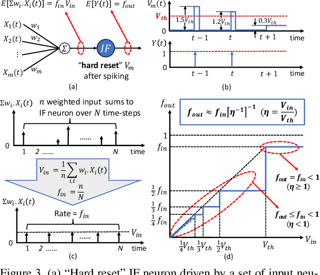 Figure 4 for RMP-SNNs: Residual Membrane Potential Neuron for Enabling Deeper High-Accuracy and Low-Latency Spiking Neural Networks