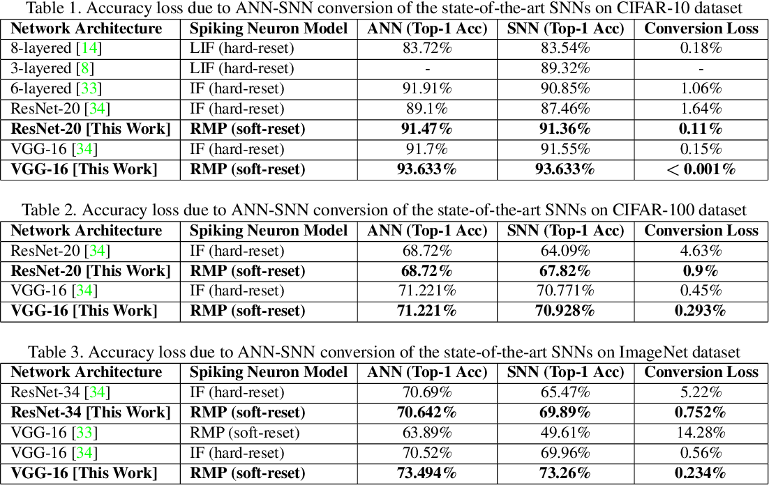 Figure 2 for RMP-SNNs: Residual Membrane Potential Neuron for Enabling Deeper High-Accuracy and Low-Latency Spiking Neural Networks