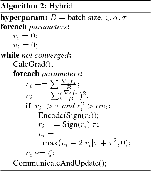 Figure 3 for Variance-based Gradient Compression for Efficient Distributed Deep Learning