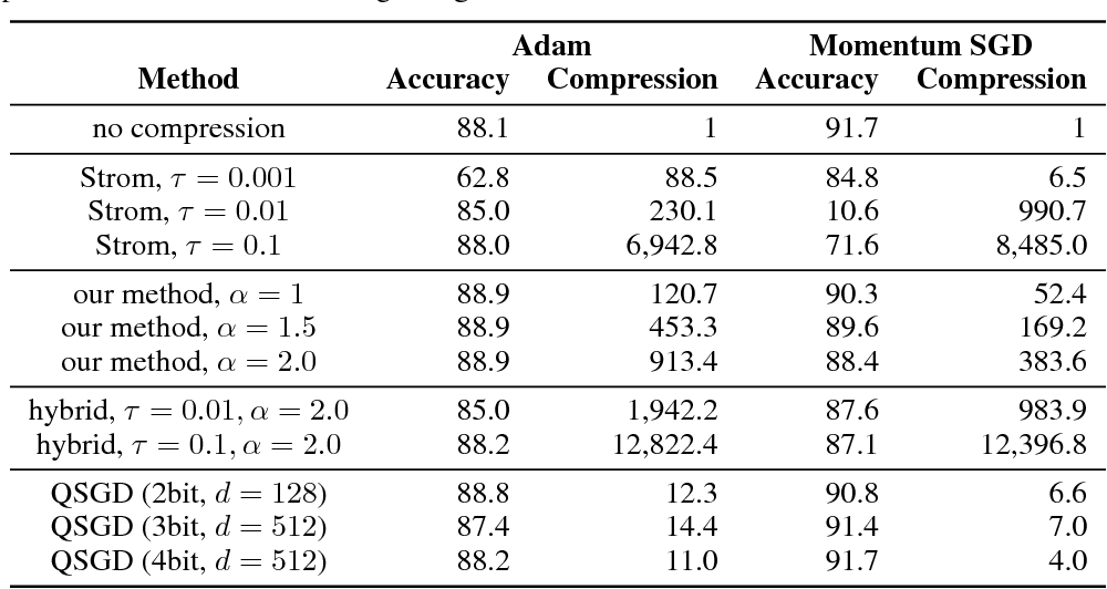 Figure 2 for Variance-based Gradient Compression for Efficient Distributed Deep Learning