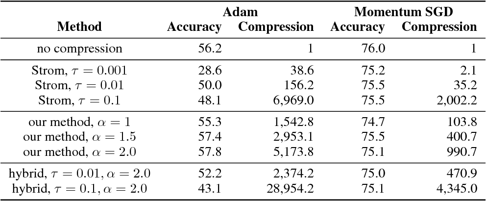 Figure 4 for Variance-based Gradient Compression for Efficient Distributed Deep Learning