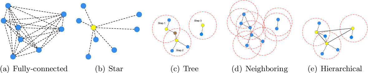 Figure 1 for Learning Structured Communication for Multi-agent Reinforcement Learning