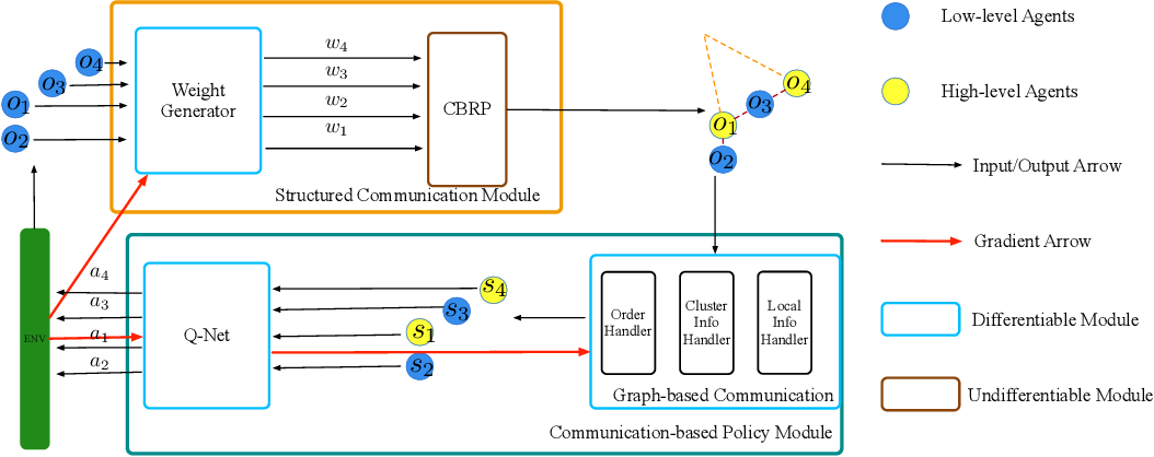 Figure 3 for Learning Structured Communication for Multi-agent Reinforcement Learning