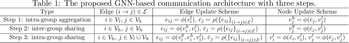 Figure 2 for Learning Structured Communication for Multi-agent Reinforcement Learning