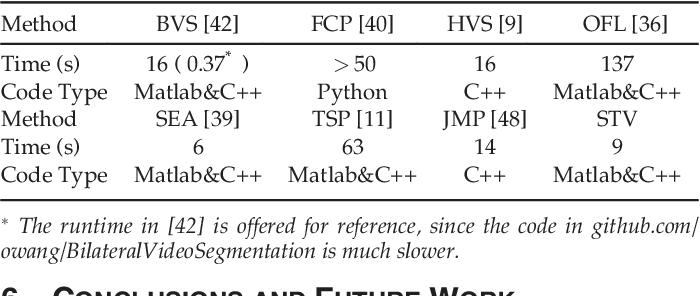 Semi-Supervised Video Object Segmentation with Super-Trajectories