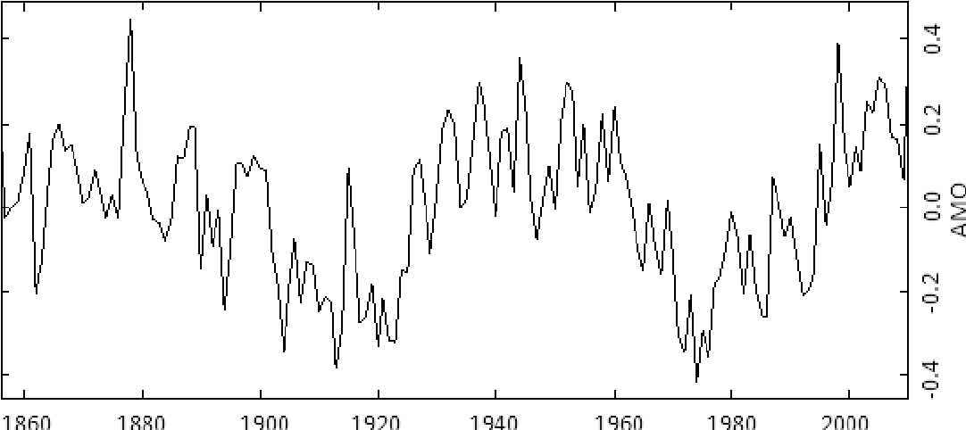 Fig. 12 Annual time series of the AMO for the period 1856-2010