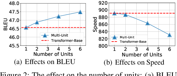 Figure 4 for Multi-Unit Transformers for Neural Machine Translation