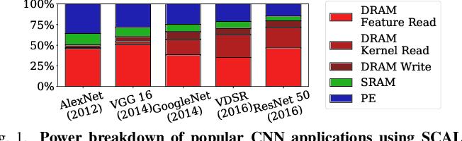 Figure 1 for GrateTile: Efficient Sparse Tensor Tiling for CNN Processing