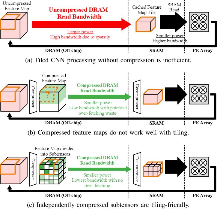 Figure 2 for GrateTile: Efficient Sparse Tensor Tiling for CNN Processing