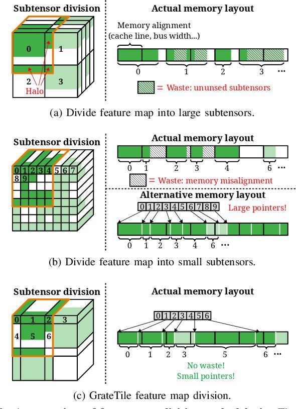 Figure 3 for GrateTile: Efficient Sparse Tensor Tiling for CNN Processing