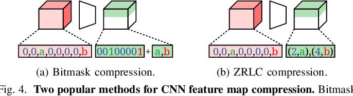 Figure 4 for GrateTile: Efficient Sparse Tensor Tiling for CNN Processing