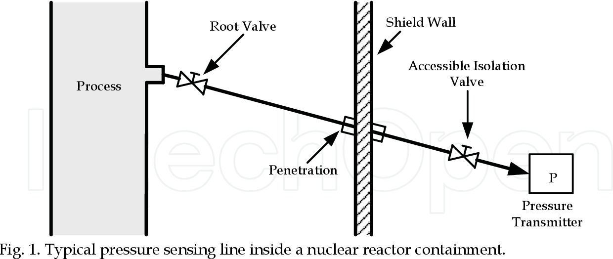typical pressure sensing line inside a nuclear reactor containment