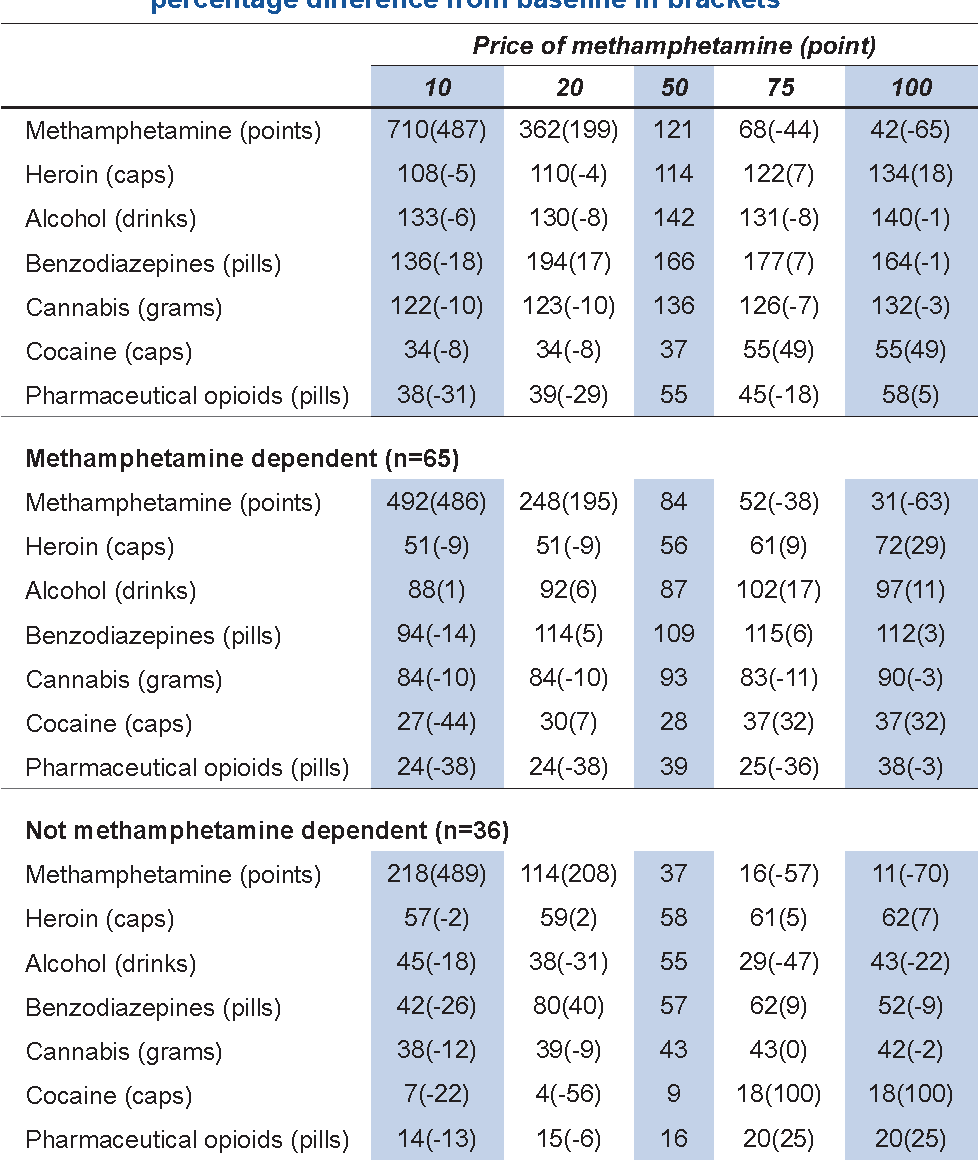 Table 3 from How do methamphetamine users respond to changes in