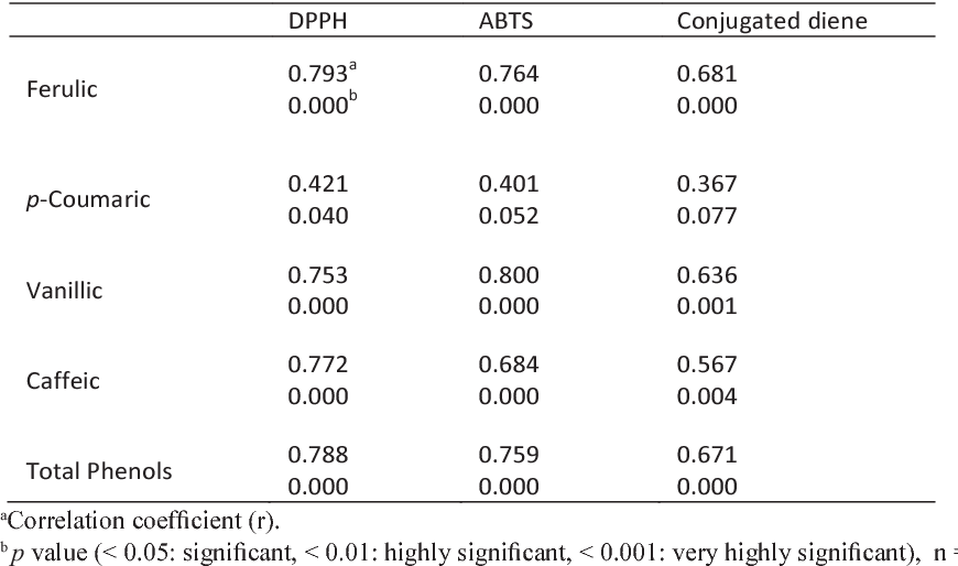 Table 4. Pearson correlation analysis between major phenolic acids in barley and antioxidant measurements.