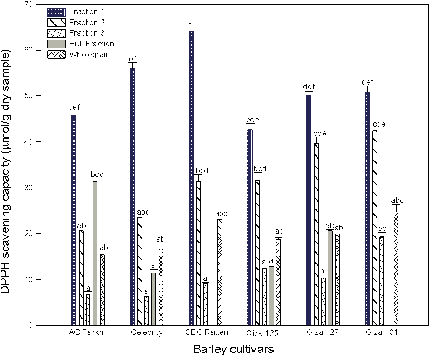 Fig. 2. Scavenging capacity of DPPH free radical of barley cultivars and fractions. Fraction 1= outer layers (mainly pericarp and testa), fraction 2= middle pearling (parts of aluerone, testa and germ), fraction 3= inner fraction (mainly white endosperm). Error bars represent standard deviation values. Different letters indicate