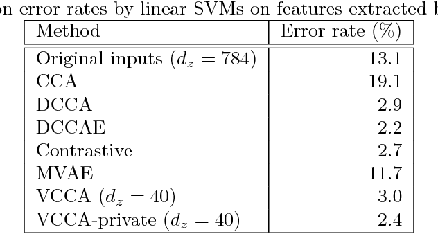 Figure 2 for Deep Variational Canonical Correlation Analysis