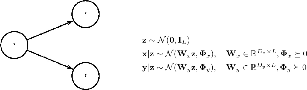 Figure 1 for Deep Variational Canonical Correlation Analysis