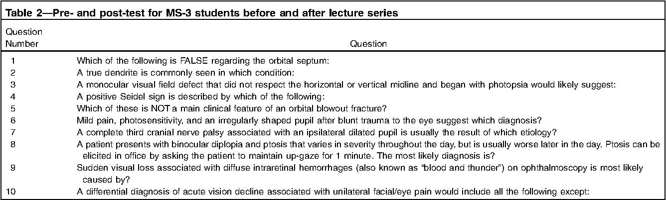 Evaluation of Canadian undergraduate ophthalmology medical