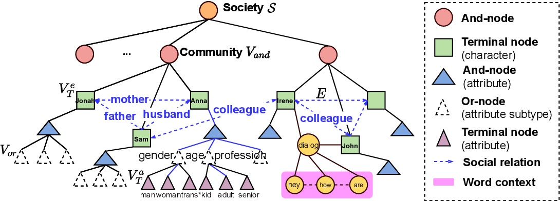 Figure 3 for SocAoG: Incremental Graph Parsing for Social Relation Inference in Dialogues