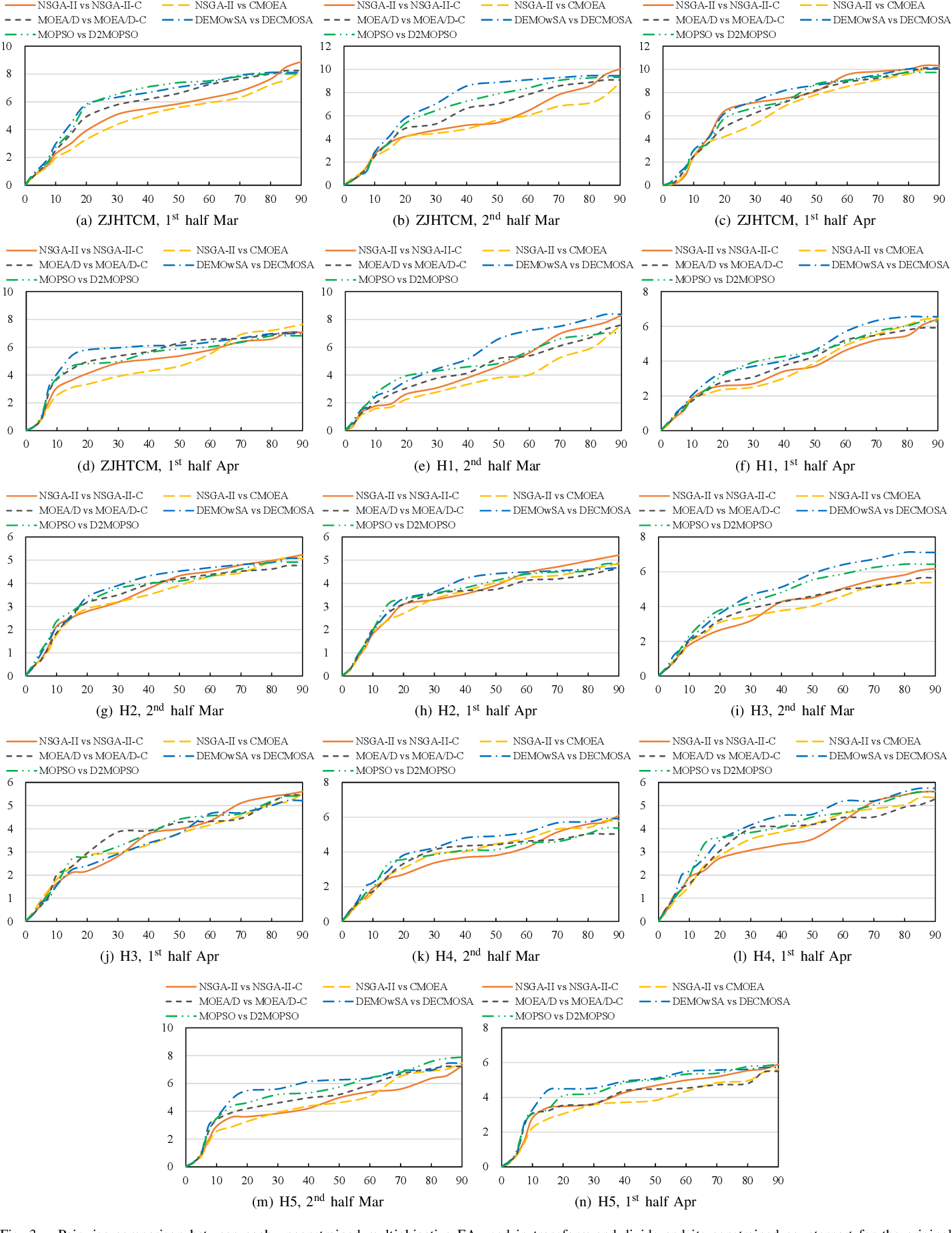 Figure 2 for Balancing Common Treatment and Epidemic Control in Medical Procurement during COVID-19: Transform-and-Divide Evolutionary Optimization