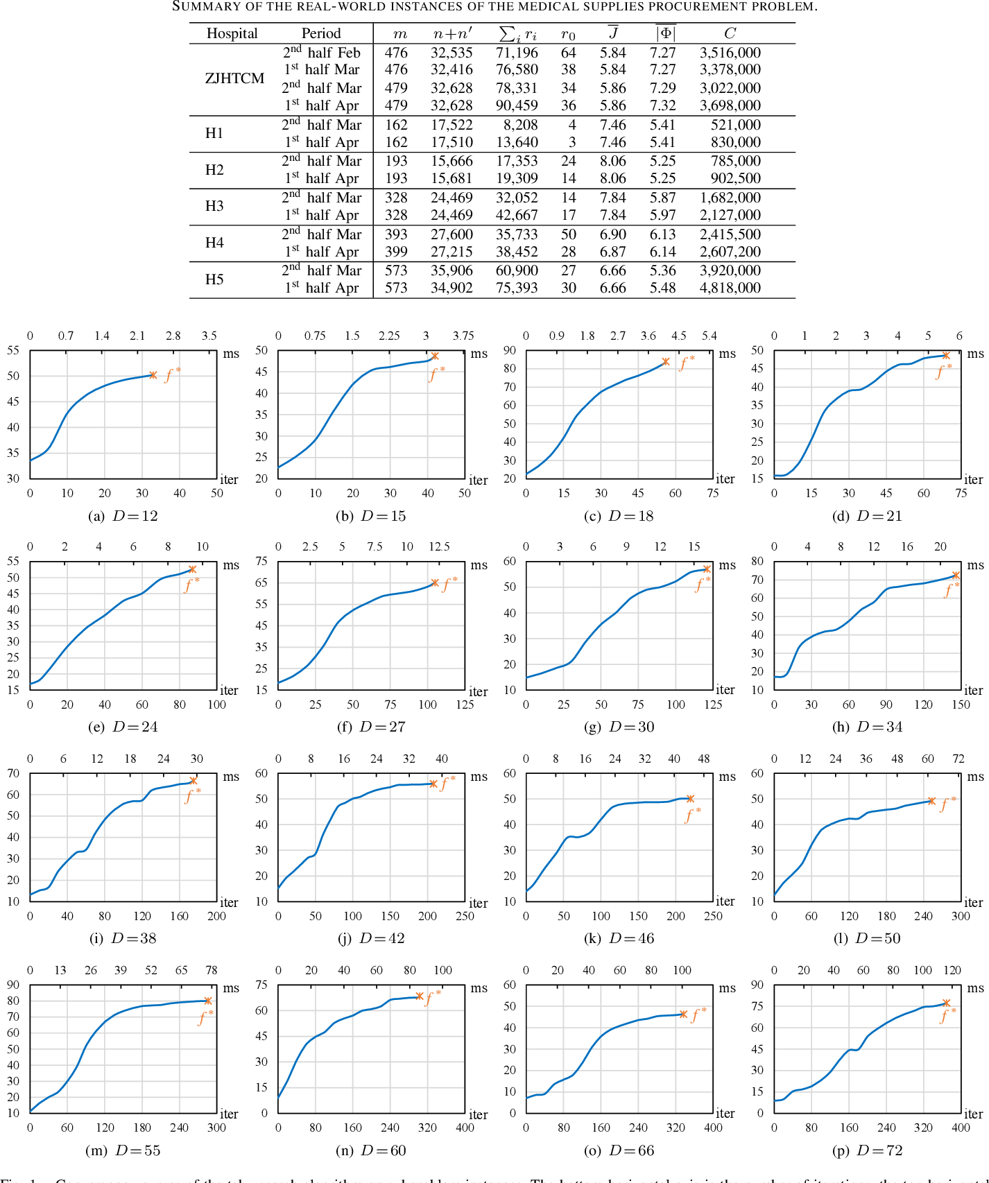 Figure 4 for Balancing Common Treatment and Epidemic Control in Medical Procurement during COVID-19: Transform-and-Divide Evolutionary Optimization