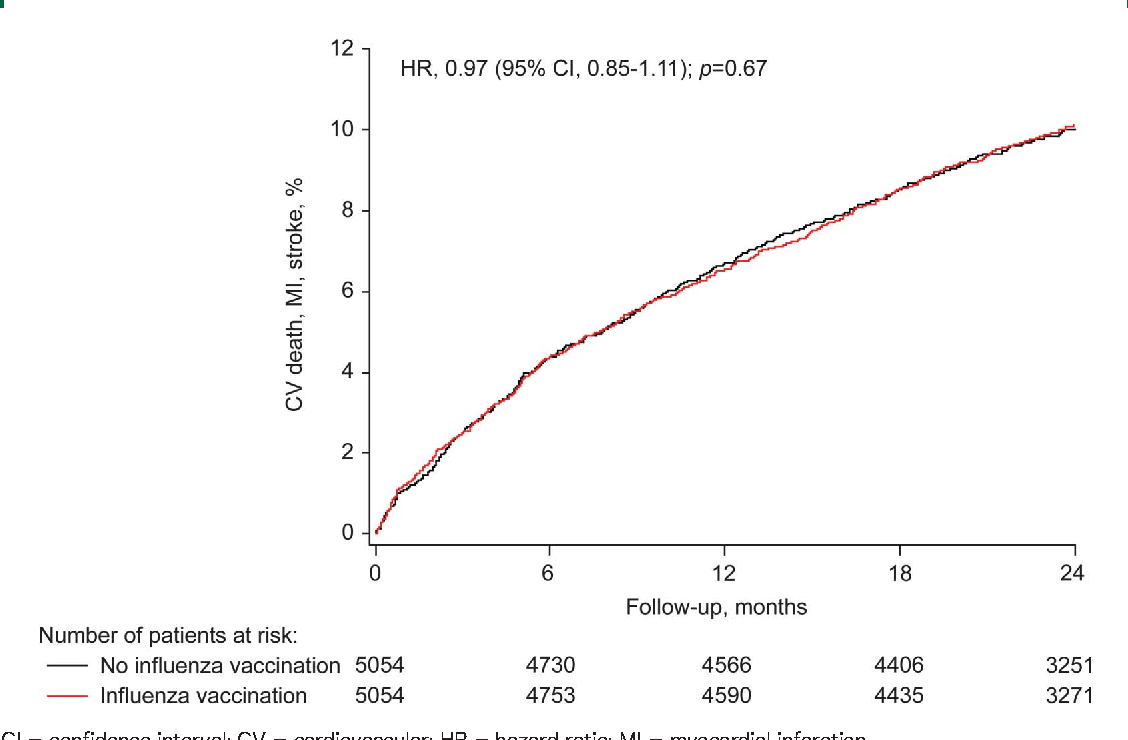 Figure 2 Cumulative incidence curve of cardiac death, myocardial infarction, and stroke by influenza vaccination use in propensity score–matched sample