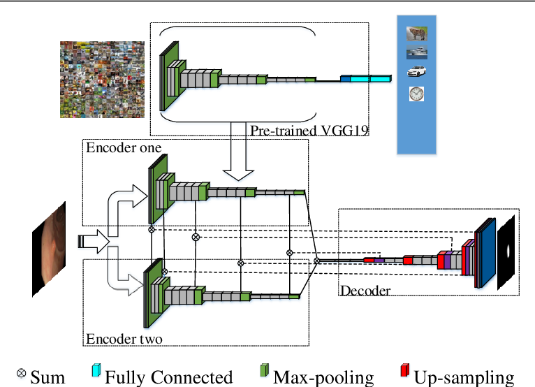 Figure 3 for Y-Net: A deep Convolutional Neural Network for Polyp Detection
