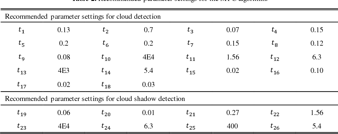 Figure 4 for Multi-feature combined cloud and cloud shadow detection in GaoFen-1 wide field of view imagery