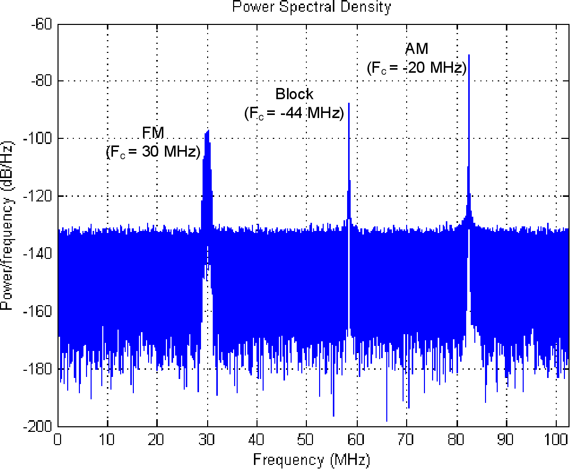 Figure 3 9 from DOCSIS 3 1 cable modem and upstream channel