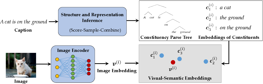 Figure 3 for Visually Grounded Neural Syntax Acquisition