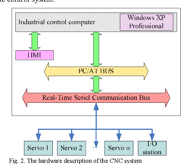 Windows XP Embedded based Open Architecture Computer Numerical