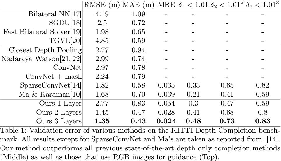 Figure 2 for Deep Convolutional Compressed Sensing for LiDAR Depth Completion