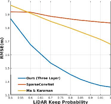 Figure 3 for Deep Convolutional Compressed Sensing for LiDAR Depth Completion