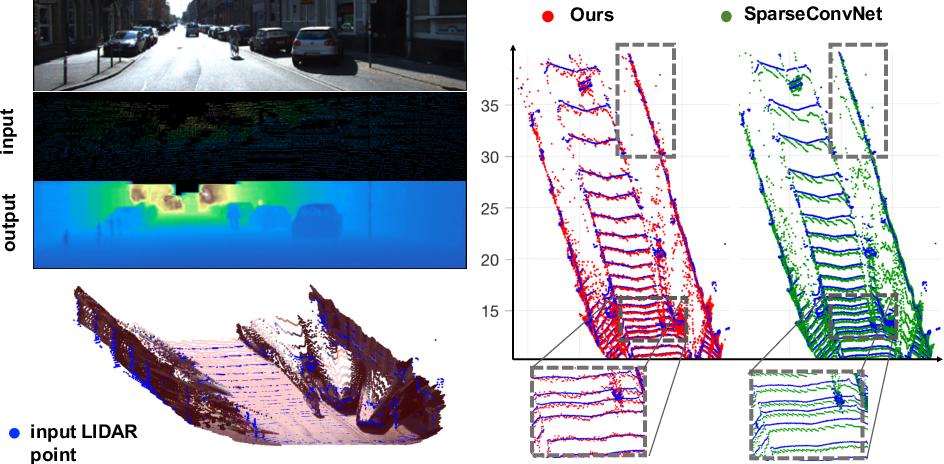 Figure 1 for Deep Convolutional Compressed Sensing for LiDAR Depth Completion