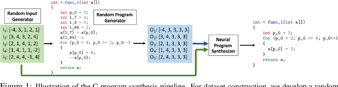 Figure 1 for Latent Execution for Neural Program Synthesis Beyond Domain-Specific Languages
