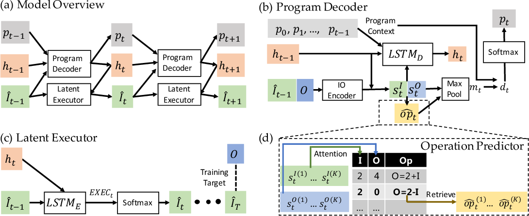 Figure 3 for Latent Execution for Neural Program Synthesis Beyond Domain-Specific Languages