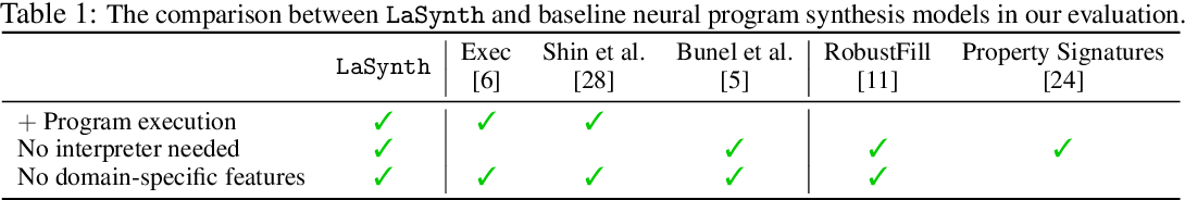 Figure 2 for Latent Execution for Neural Program Synthesis Beyond Domain-Specific Languages