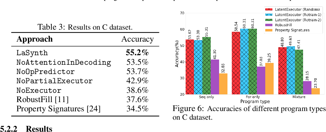 Figure 4 for Latent Execution for Neural Program Synthesis Beyond Domain-Specific Languages