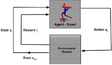 Figure 1 for Bipedal Walking Robot using Deep Deterministic Policy Gradient