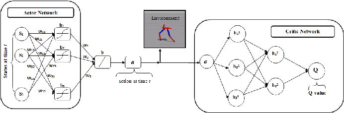 Figure 2 for Bipedal Walking Robot using Deep Deterministic Policy Gradient