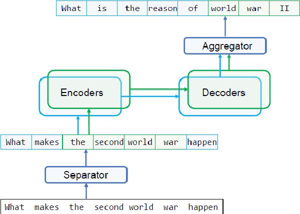 Figure 2 for Decomposable Neural Paraphrase Generation