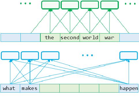 Figure 3 for Decomposable Neural Paraphrase Generation