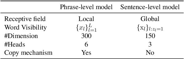 Figure 4 for Decomposable Neural Paraphrase Generation