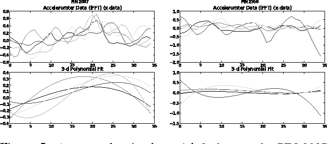 Figure 5 from Practicality of accelerometer side channels on